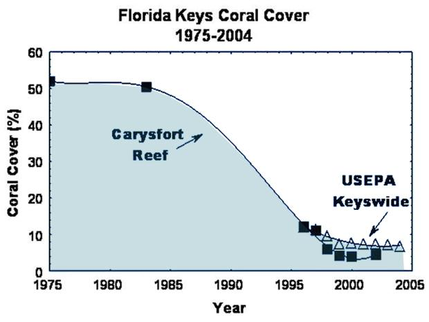 Carysfort Reef Loss via Dustan and Halas; FKNMS Coral Reef Evaluation and Monitoring Project<p></p>