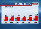 Temps 6 Day PD High and Low.png