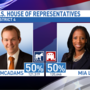 Love gains votes in Utah's 4th Congressional District, McAdams still leads
