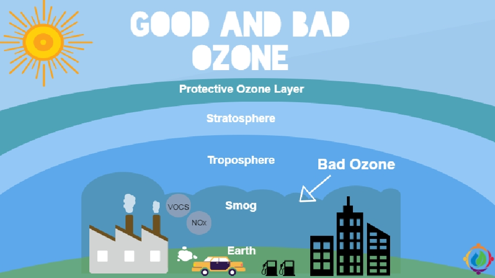 protection of ozone slogan A good slogan on protection of ozone layer as the ozone layer fritters away, help make a differenceeveryday  think spf 45 is too thick wait until we have spf 6000 when theozone is gone.